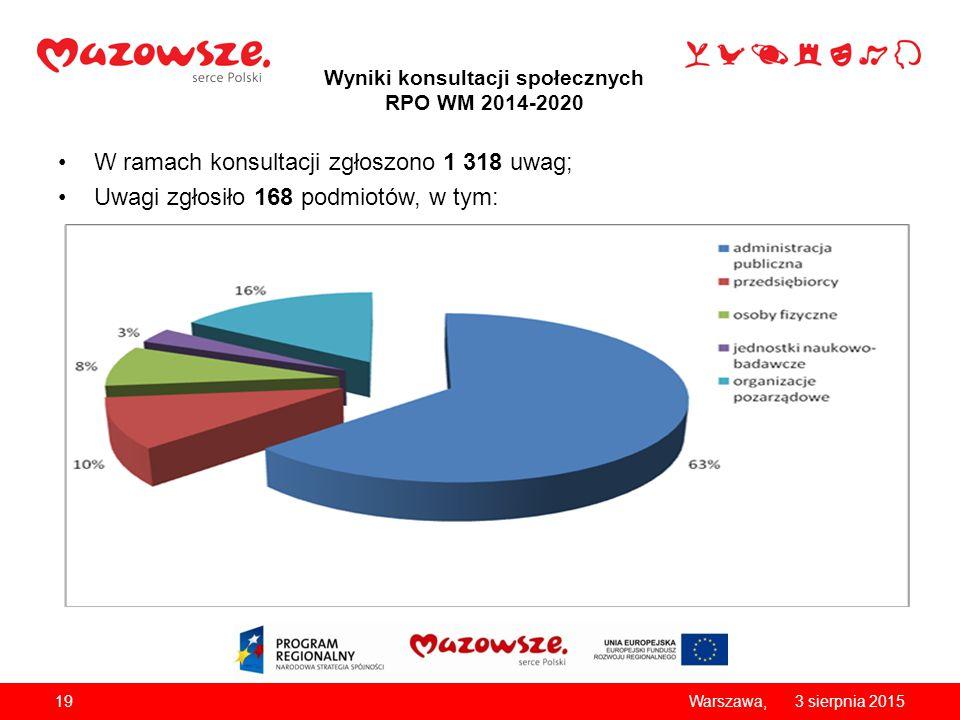 Wyniki konsultacji społecznych RPO WM 2014-2020 W ramach konsultacji zgłoszono 1 318 uwag; Uwagi zgłosiło 168 podmiotów, w tym: 193 sierpnia 2015Warszawa,