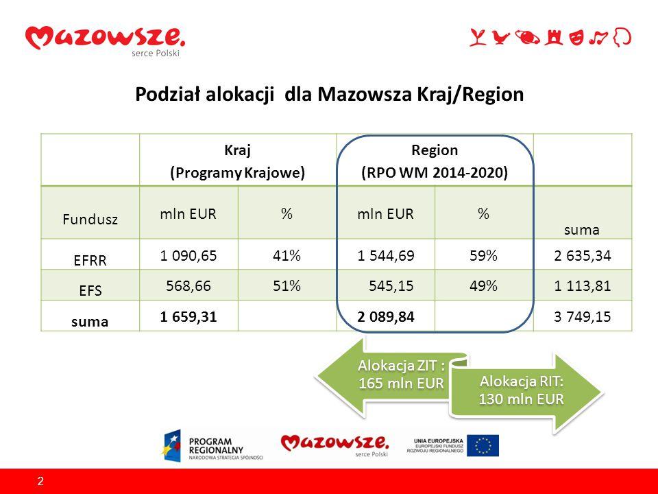 Podział alokacji dla Mazowsza Kraj/Region 2 Kraj (Programy Krajowe) Region (RPO WM 2014-2020) Fundusz mln EUR% % suma EFRR 1 090,6541%1 544,6959%2 635