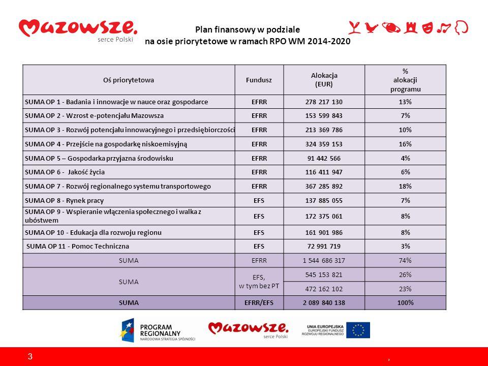 Plan finansowy w podziale na osie priorytetowe w ramach RPO WM 2014-2020,3 Oś priorytetowaFundusz Alokacja (EUR) % alokacji programu SUMA OP 1 - Badan