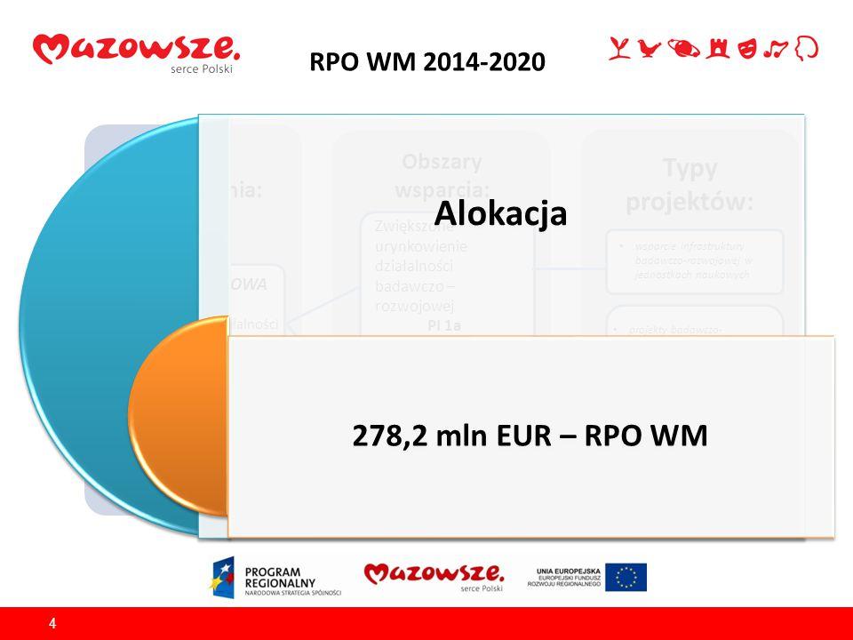 RPO WM 2014-2020 4 Źródło finansowania: EFRR Obszary wsparcia: Typy projektów: OŚ PRIORYTETOWA I Wykorzystanie działalności badawczo-rozwojowej w gospodarce wsparcie infrastruktury badawczo-rozwojowej w jednostkach naukowych Zwiększone urynkowienie działalności badawczo – rozwojowej PI 1a Zwiększona aktywność badawczo- rozwojowa przedsiębiorstw PI 1b projekty badawczo- rozwojowe; tworzenie lub rozwój zaplecza badawczo-rozwojowego; proces eksperymentowania i poszukiwania nisz rozwojowych i innowacyjnych - konkursy związane z wyłanianiem nowych inteligentnych specjalizacji; rozwój regionalnego systemu innowacji (…); Alokacja 278,2 mln EUR – RPO WM