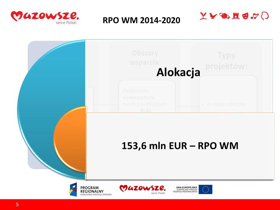 RPO WM 2014-2020 5 Źródło finansowania: EFRR Obszary wsparcia: Typy projektów: OŚ PRIORYTETOWA II Wzrost e-potencjału Mazowsza e-usługi publiczne Zwię