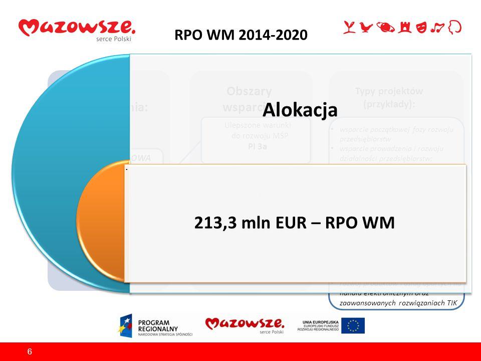 RPO WM 2014-2020 6 Źródło finansowania: EFRR Obszary wsparcia: Typy projektów (przykłady): OŚ PRIORYTETOWA III Rozwój potencjału innowacyjnego i przedsiębiorczości Ulepszone warunki do rozwoju MŚP PI 3a wsparcie początkowej fazy rozwoju przedsiębiorstw wsparcie prowadzenia i rozwoju działalności przedsiębiorstw; uporządkowanie i przygotowanie terenów inwestycyjnych w celu nadania im nowych funkcji gospodarczych integrowanie usług istniejących IOB (…) internacjonalizacja przedsiębiorstw poprzez wzrost eksportu towarów i usług promocja gospodarcza regionu (…) wprowadzanie na rynek nowych lub ulepszonych produktów lub usług rozwój produktów i usług opartych na handlu elektronicznym oraz zaawansowanych rozwiązaniach TIK Zwiększony poziom handlu zagranicznego sektora MŚP PI 3b Zwiększone zastosowanie innowacji w przedsiębiorstwach sektora MŚP PI 3c Alokacja 213,3 mln EUR – RPO WM.
