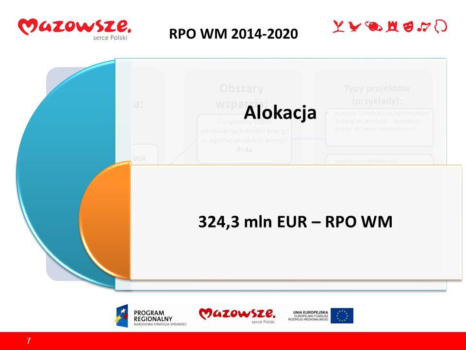 RPO WM 2014-2020 7 Źródło finansowania: EFRR Obszary wsparcia: Typy projektów (przykłady): OŚ PRIORYTETOWA IV Przejście na gospodarkę niskoemisyjną Zw