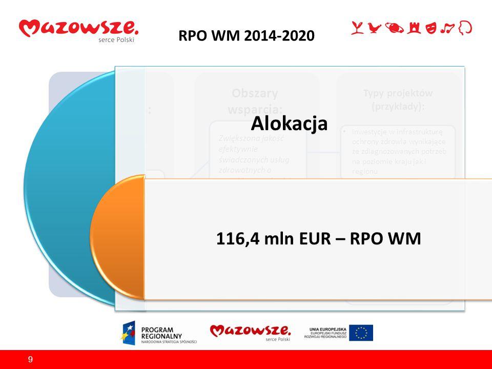 RPO WM 2014-2020 9 Źródło finansowania: EFRR Obszary wsparcia: Typy projektów (przykłady): OŚ PRIORYTETOWA VI Jakość życia Zwiększona jakość efektywni
