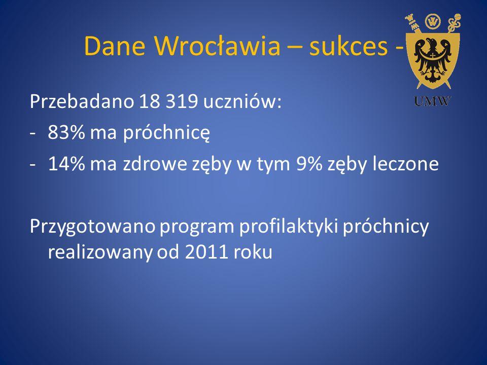 Dane Wrocławia – sukces - Przebadano 18 319 uczniów: -83% ma próchnicę -14% ma zdrowe zęby w tym 9% zęby leczone Przygotowano program profilaktyki pró