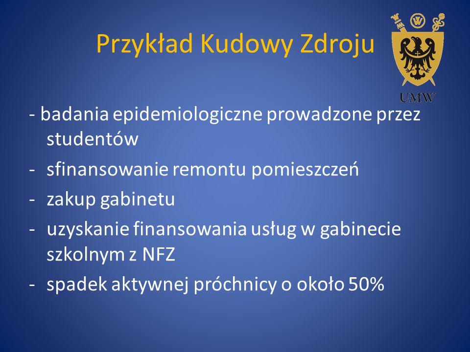 Przykład Kudowy Zdroju - badania epidemiologiczne prowadzone przez studentów -sfinansowanie remontu pomieszczeń -zakup gabinetu -uzyskanie finansowani