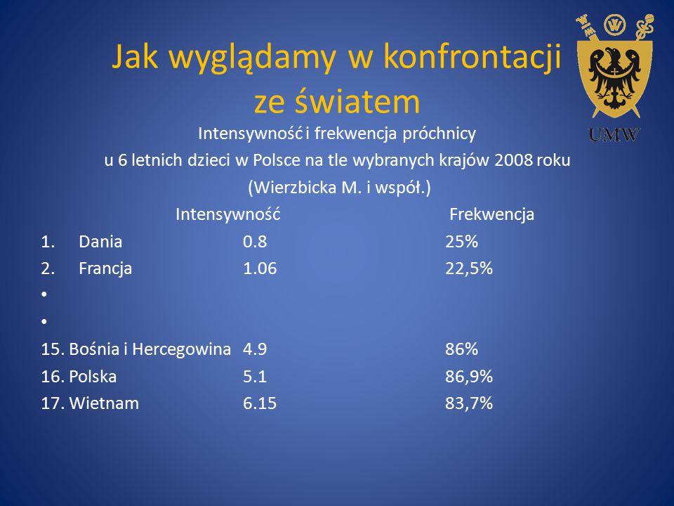 Jak wyglądamy w konfrontacji ze światem Intensywność i frekwencja próchnicy u 6 letnich dzieci w Polsce na tle wybranych krajów 2008 roku (Wierzbicka