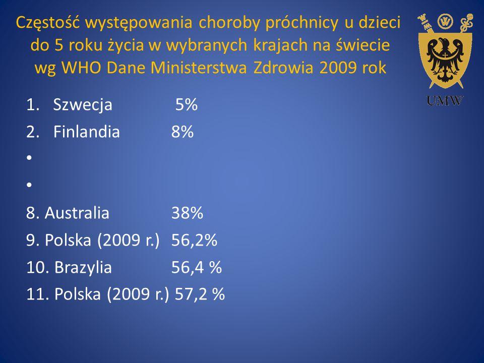 Częstość występowania choroby próchnicy u dzieci do 5 roku życia w wybranych krajach na świecie wg WHO Dane Ministerstwa Zdrowia 2009 rok 1.Szwecja 5%