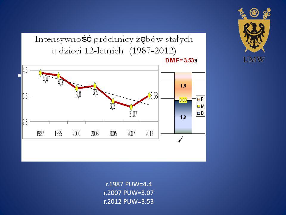 r.1987 PUW=4.4 r.2007 PUW=3.07 r.2012 PUW=3.53