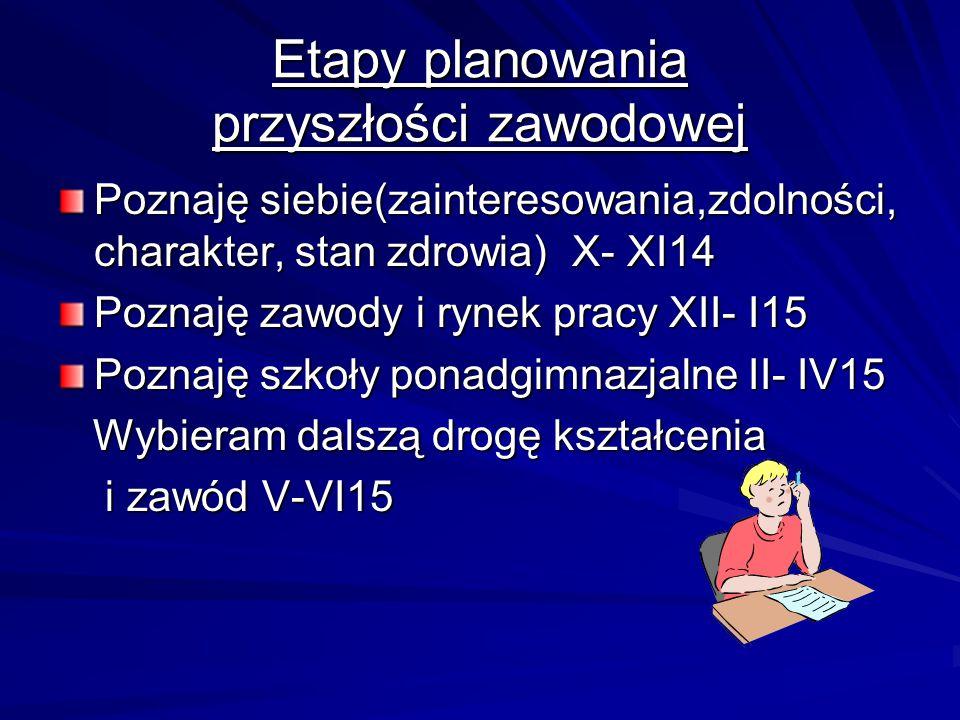 Etapy planowania przyszłości zawodowej Poznaję siebie(zainteresowania,zdolności, charakter, stan zdrowia) X- XI14 Poznaję zawody i rynek pracy XII- I1