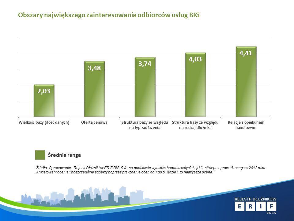 Obszary największego zainteresowania odbiorców usług BIG Średnia ranga Źródło: Opracowanie - Rejestr Dłużników ERIF BIG S.A.