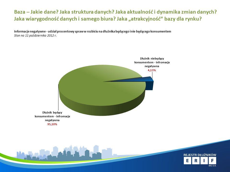 Informacje negatywne - udział procentowy spraw w rozbiciu na dłużnika będącego i nie będącego konsumentem Stan na 11 października 2012 r.