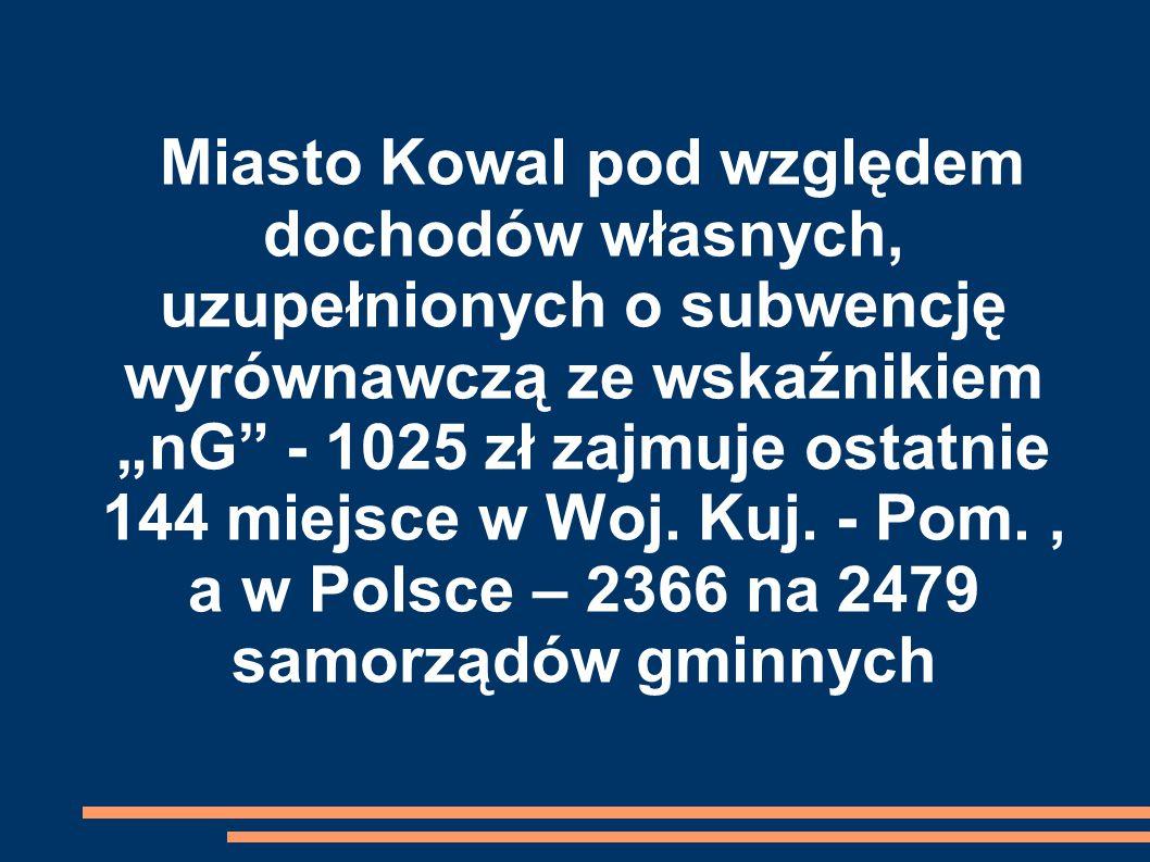 """Miasto Kowal pod względem dochodów własnych, uzupełnionych o subwencję wyrównawczą ze wskaźnikiem """"nG - 1025 zł zajmuje ostatnie 144 miejsce w Woj."""