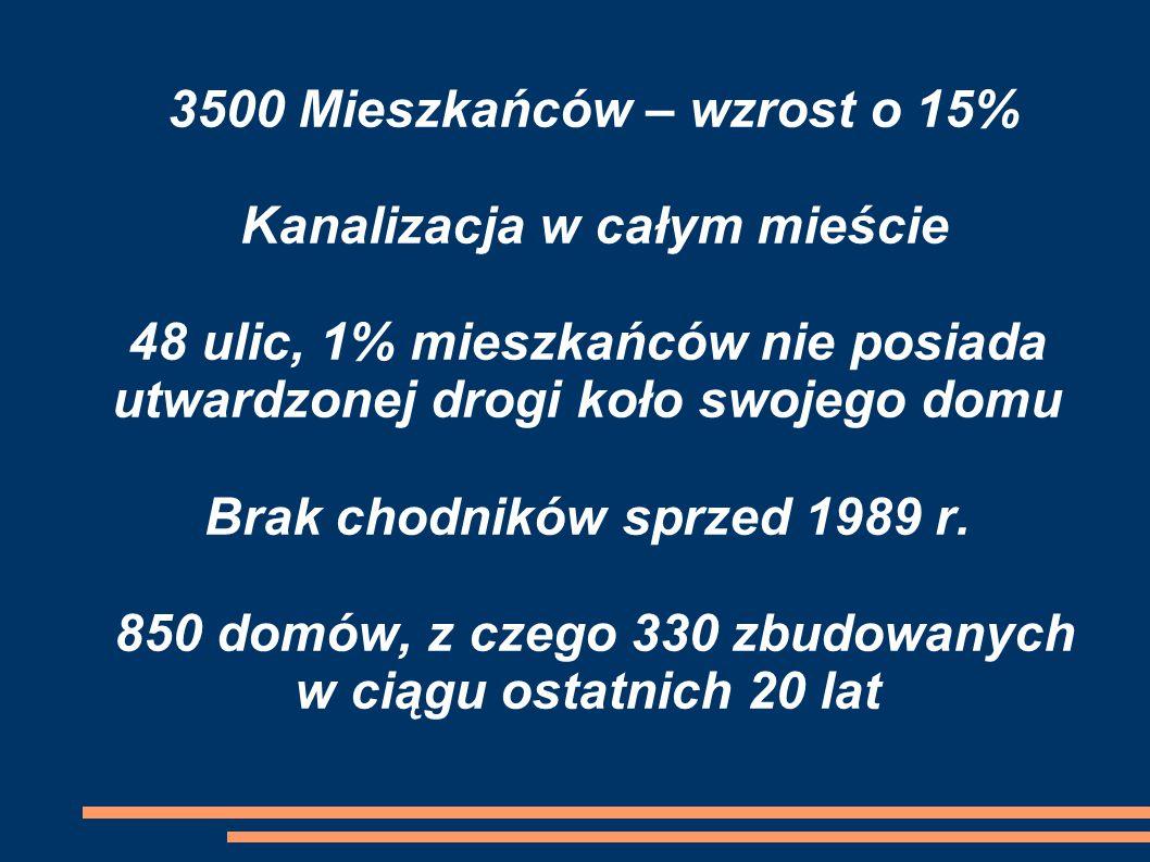 3500 Mieszkańców – wzrost o 15% Kanalizacja w całym mieście 48 ulic, 1% mieszkańców nie posiada utwardzonej drogi koło swojego domu Brak chodników sprzed 1989 r.