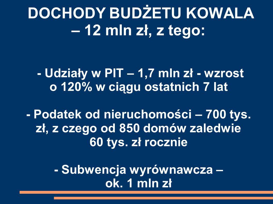 DOCHODY BUDŻETU KOWALA – 12 mln zł, z tego: - Udziały w PIT – 1,7 mln zł - wzrost o 120% w ciągu ostatnich 7 lat - Podatek od nieruchomości – 700 tys.
