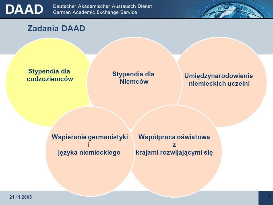 21.11.2005 DAAD – Niemiecka Centrala Wymiany Akademickiej  Stowarzyszenie niemieckich uczelni  14 przedstawicielstw na całym świecie  414 lektorów