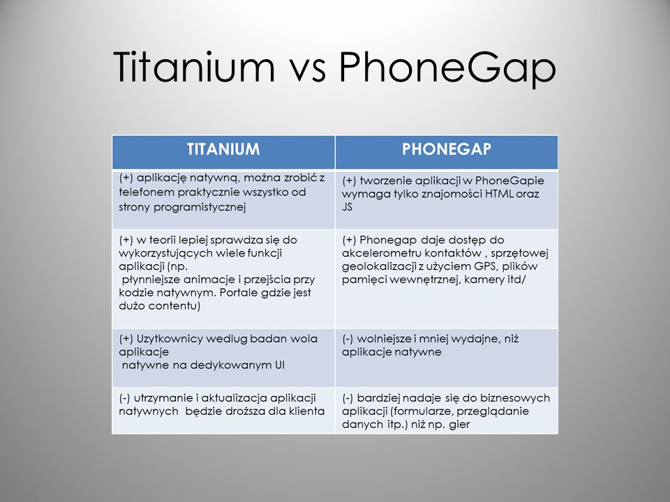 Titanium vs PhoneGap