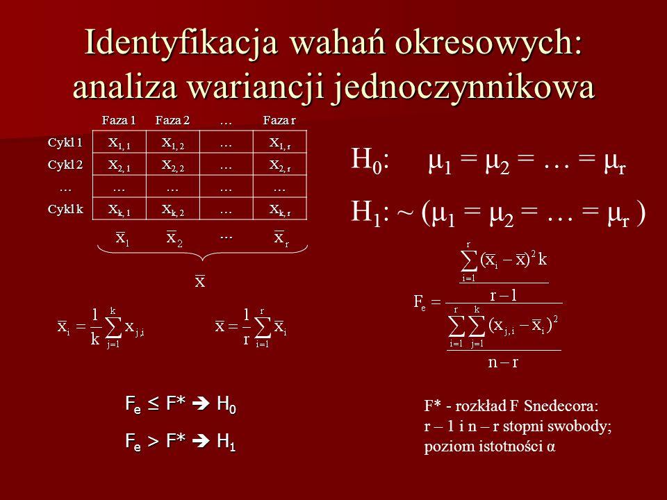 Identyfikacja wahań okresowych: analiza wariancji jednoczynnikowa Faza 1 Faza 2 … Faza r Cykl 1 X 1, 1 X 1, 2 … X 1, r Cykl 2 X 2, 1 X 2, 2 … X 2, r …