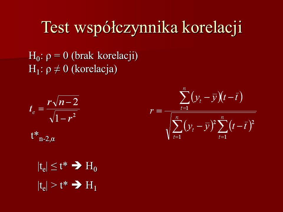 Test współczynnika korelacji H 0 : ρ = 0 (brak korelacji) H 1 : ρ ≠ 0 (korelacja) t* n-2,α |t e | ≤ t*  H 0 |t e | > t*  H 1