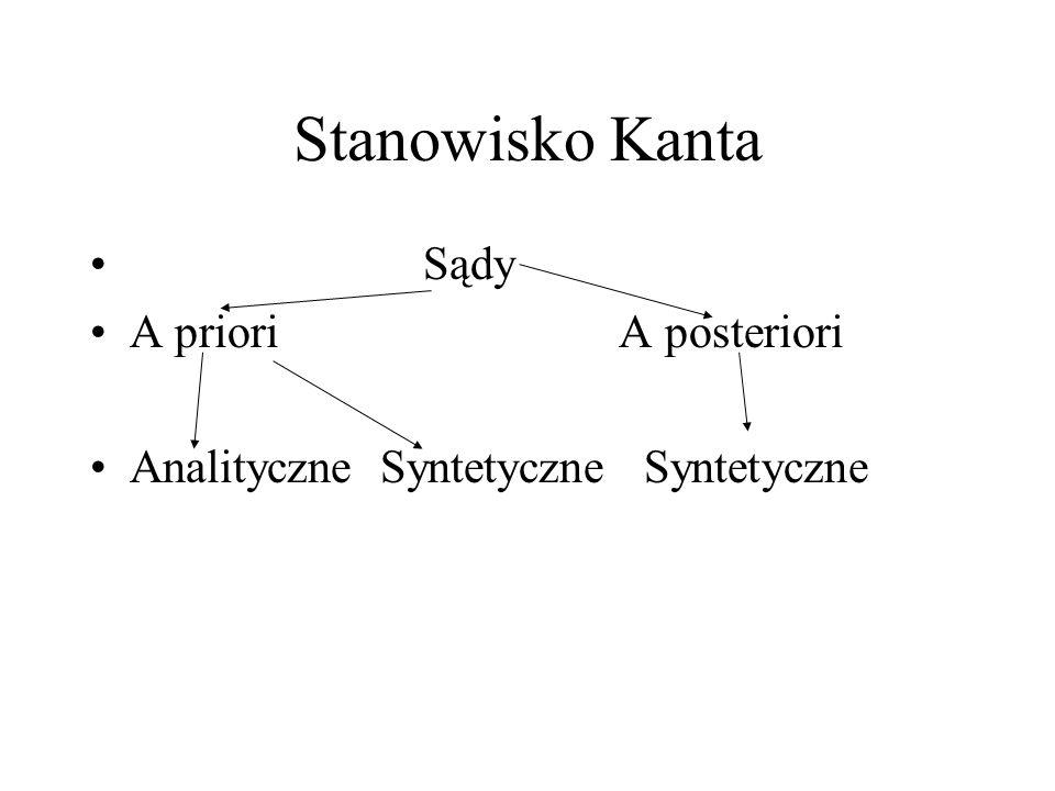 Stanowisko Kanta Sądy A priori A posteriori Analityczne Syntetyczne Syntetyczne