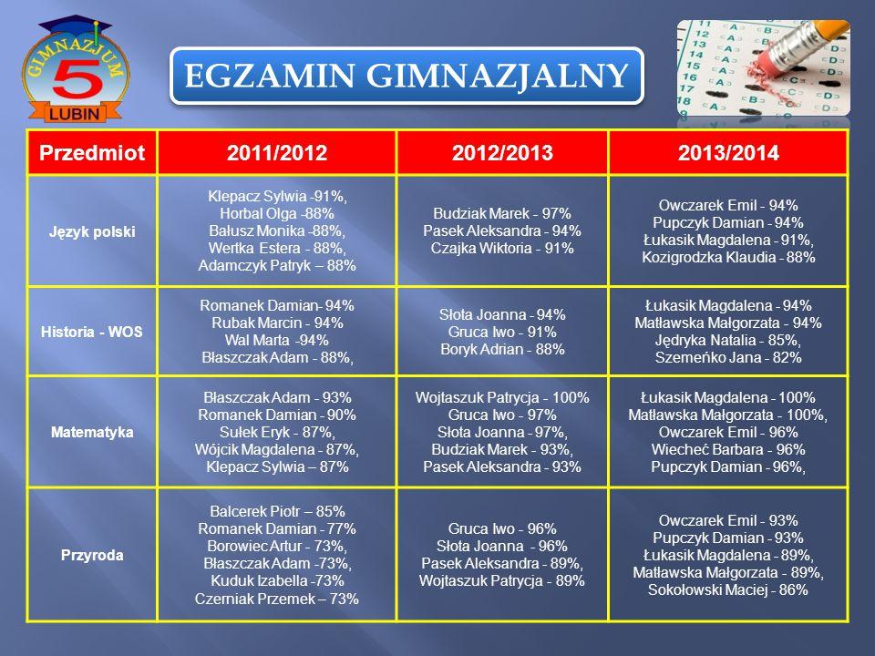 EGZAMIN GIMNAZJALNY Przedmiot2011/20122012/20132013/2014 Język polski Klepacz Sylwia -91%, Horbal Olga -88% Bałusz Monika -88%, Wertka Estera - 88%, A
