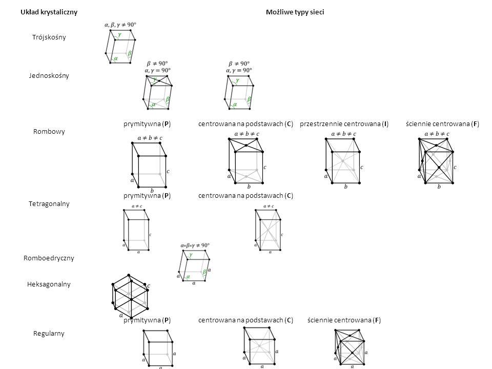 Układ krystalicznyMożliwe typy sieci Trójskośny Jednoskośny Rombowy prymitywna (P)centrowana na podstawach (C)przestrzennie centrowana (I)ściennie cen