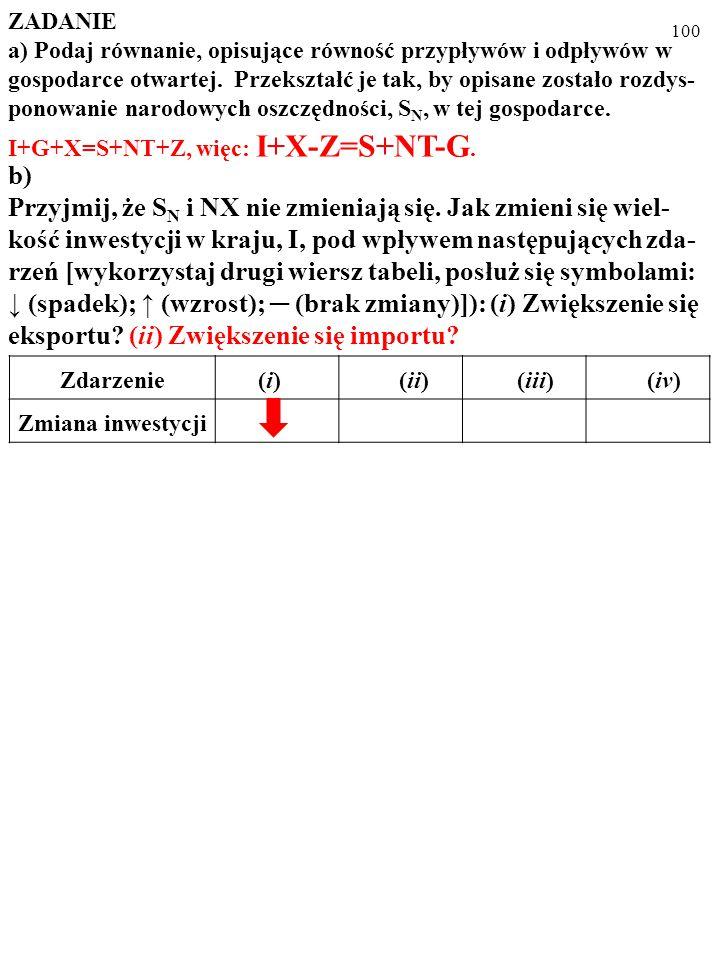 99 ZADANIE a) Podaj równanie, opisujące równość przypływów i odpływów w gospodarce otwartej.