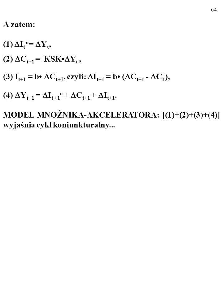 63 MODEL MNOŻNIKA-AKCELERATORA (1)  I t a =  Y t, gdzie  I t a to autonomiczny wzrost inwestycji.