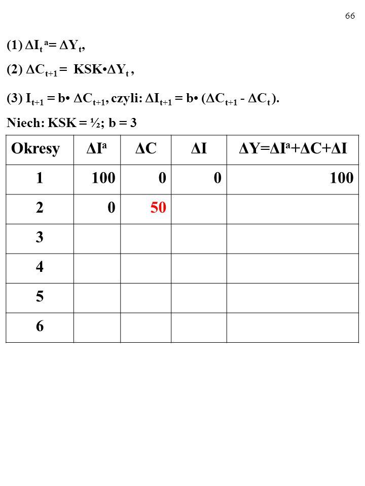 65 (1)  I t a =  Y t, (2)  C t+1 = KSK  Y t, (3) I t+1 = b  C t+1, czyli:  I t+1 = b (  C t+1 -  C t ).