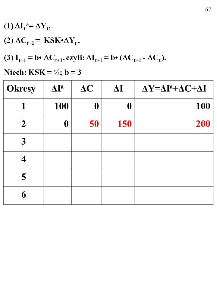 66 (1)  I t a =  Y t, (2)  C t+1 = KSK  Y t, (3) I t+1 = b  C t+1, czyli:  I t+1 = b (  C t+1 -  C t ).