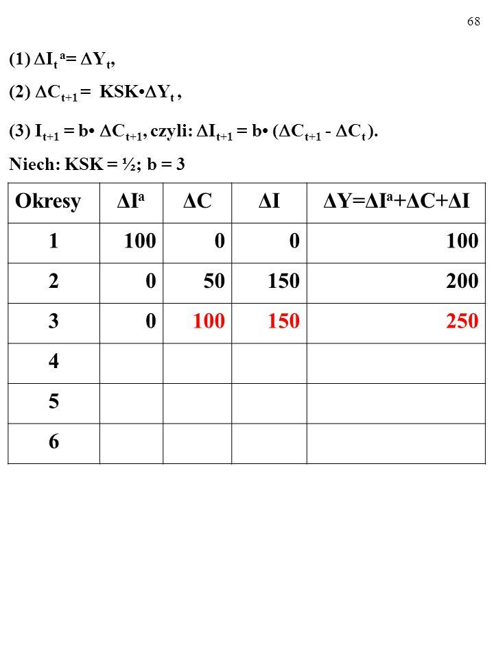 67 (1)  I t a =  Y t, (2)  C t+1 = KSK  Y t, (3) I t+1 = b  C t+1, czyli:  I t+1 = b (  C t+1 -  C t ).