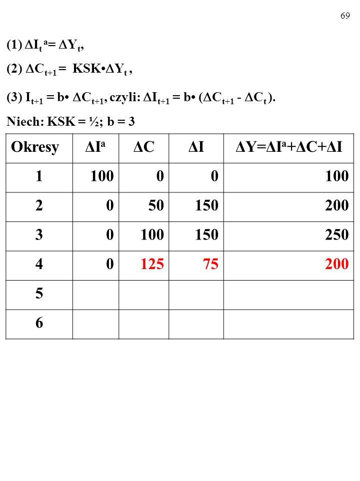 68 (1)  I t a =  Y t, (2)  C t+1 = KSK  Y t, (3) I t+1 = b  C t+1, czyli:  I t+1 = b (  C t+1 -  C t ).