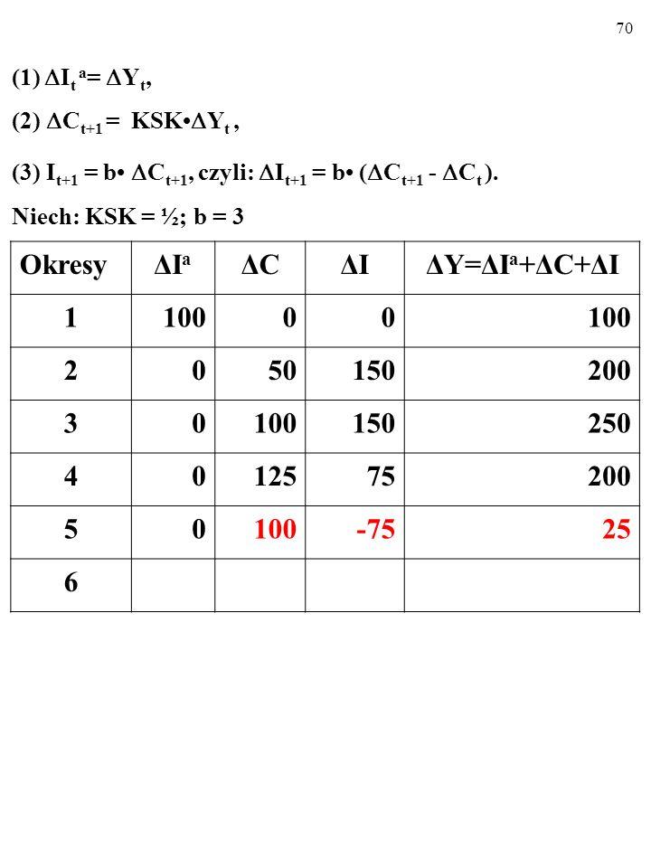 69 (1)  I t a =  Y t, (2)  C t+1 = KSK  Y t, (3) I t+1 = b  C t+1, czyli:  I t+1 = b (  C t+1 -  C t ).