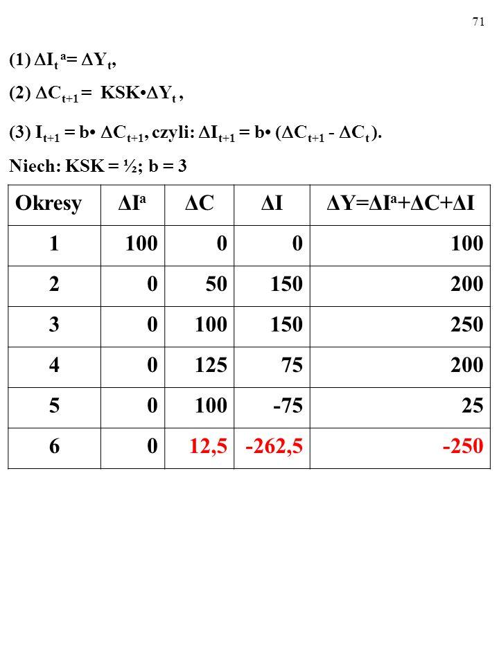 70 (1)  I t a =  Y t, (2)  C t+1 = KSK  Y t, (3) I t+1 = b  C t+1, czyli:  I t+1 = b (  C t+1 -  C t ).