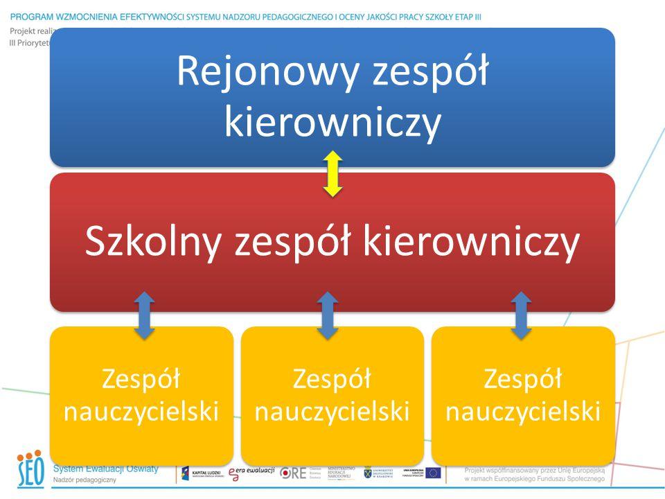 Krok 1: Zebrać i opracować dane dotyczące realizacji strategii przez dorosłych oraz wyników uczniów Krok 2: Zanalizować realizację strategii przez dorosłych i wyniki uczniów w świetle danych Krok 3: Przemyśleć i/lub dopracować czynności podczas prowadzenia lekcji z uwzględnieniem szkolnych danych i oczekiwań zespołu nauczycielskiego Krok 4: Podjąć realizację i monitoring czynności/zadań z kroku 3 Krok 5: Wyszczególnić dane dotyczące realizacji strategii przez dorosłych i wyników uczniów w celu ich przeglądu na następnym spotkaniu Pięciostopniowy proces wykorzystywany w stanie Ohio: Cykl sprawdzający