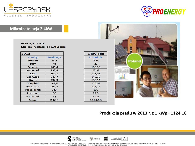 Produkcja prądu w 2013 r. z 1 kWp : 1124,18 Mikroinstalacja 2,4kW