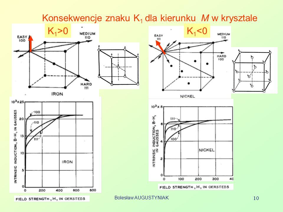 Bolesław AUGUSTYNIAK 10 Konsekwencje znaku K 1 dla kierunku M w krysztale K 1 >0K 1 <0