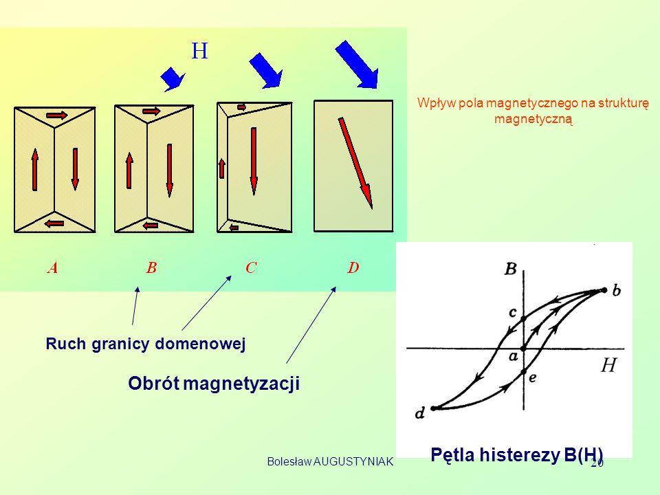 Bolesław AUGUSTYNIAK 20 Wpływ pola magnetycznego na strukturę magnetyczną Ruch granicy domenowej Obrót magnetyzacji Pętla histerezy B(H)
