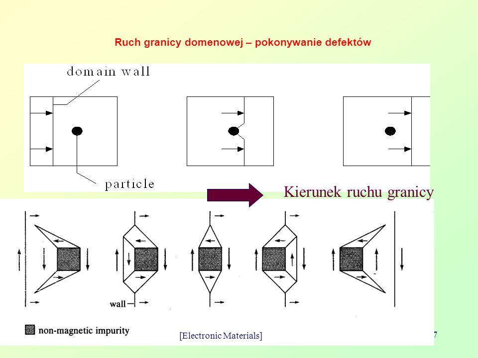 Bolesław AUGUSTYNIAK 27 Ruch granicy domenowej – pokonywanie defektów [Electronic Materials] Kierunek ruchu granicy