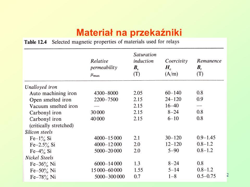 Bolesław AUGUSTYNIAK 32 Materiał na przekaźniki