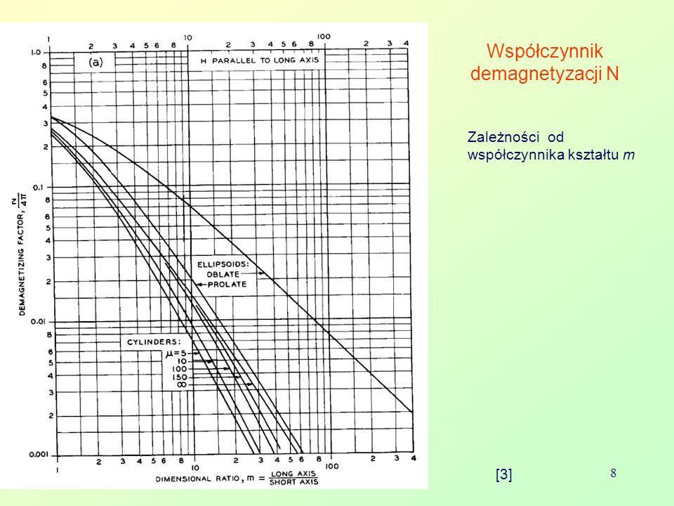 Bolesław AUGUSTYNIAK 8 Współczynnik demagnetyzacji N Zależności od współczynnika kształtu m [3]