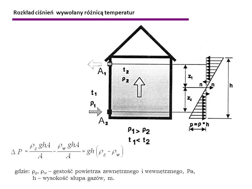 Rozkład ciśnień wywołany różnicą temperatur gdzie: ρ z, ρ w – gęstość powietrza zewnętrznego i wewnętrznego, Pa, h – wysokość słupa gazów, m.