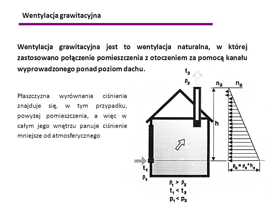 Wentylacja grawitacyjna jest to wentylacja naturalna, w której zastosowano połączenie pomieszczenia z otoczeniem za pomocą kanału wyprowadzonego ponad