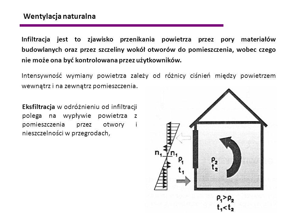 Wentylacja naturalna Infiltracja jest to zjawisko przenikania powietrza przez pory materiałów budowlanych oraz przez szczeliny wokół otworów do pomies