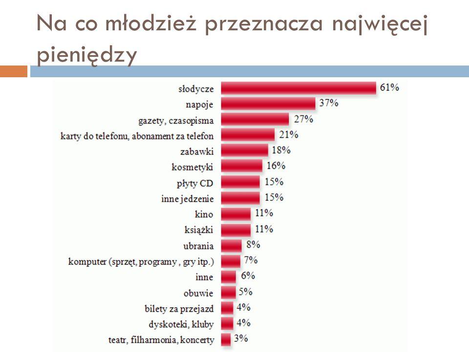 Analiza diagramu  Według statystyk młodzież kupuje najczęściej słodycze oraz napoje.