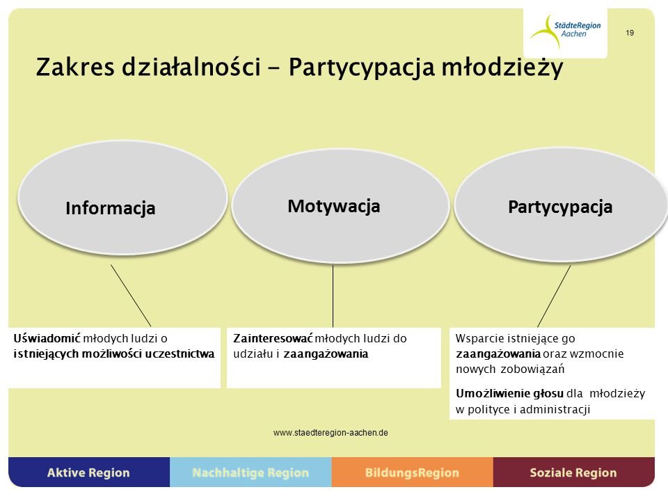 Zakres działalności - Partycypacja młodzieży www.staedteregion-aachen.de 19 Informacja Partycypacja Motywacja Uświadomić młodych ludzi o istniejących