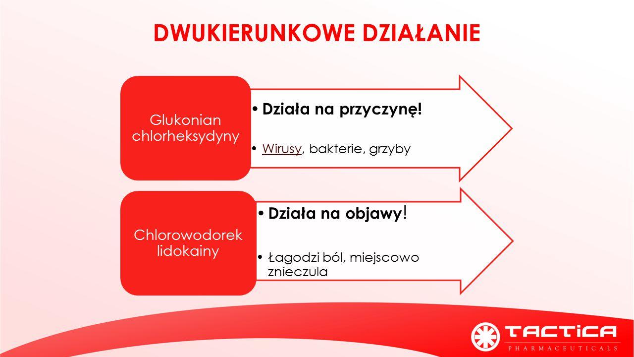 Działa na przyczynę! Wirusy, bakterie, grzybyWirusy Glukonian chlorheksydyny Działa na objawy ! Łagodzi ból, miejscowo znieczula Chlorowodorek lidokai