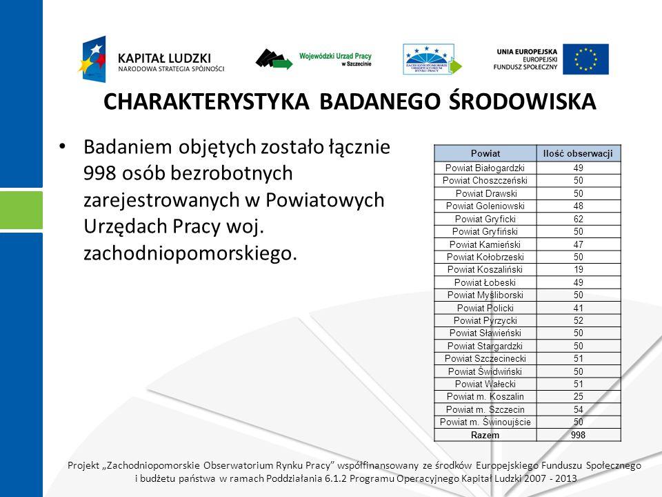 """Projekt """"Zachodniopomorskie Obserwatorium Rynku Pracy współfinansowany ze środków Europejskiego Funduszu Społecznego i budżetu państwa w ramach Poddziałania 6.1.2 Programu Operacyjnego Kapitał Ludzki 2007 - 2013 CHARAKTERYSTYKA BADANEGO ŚRODOWISKA Badaniem objętych zostało łącznie 998 osób bezrobotnych zarejestrowanych w Powiatowych Urzędach Pracy woj."""