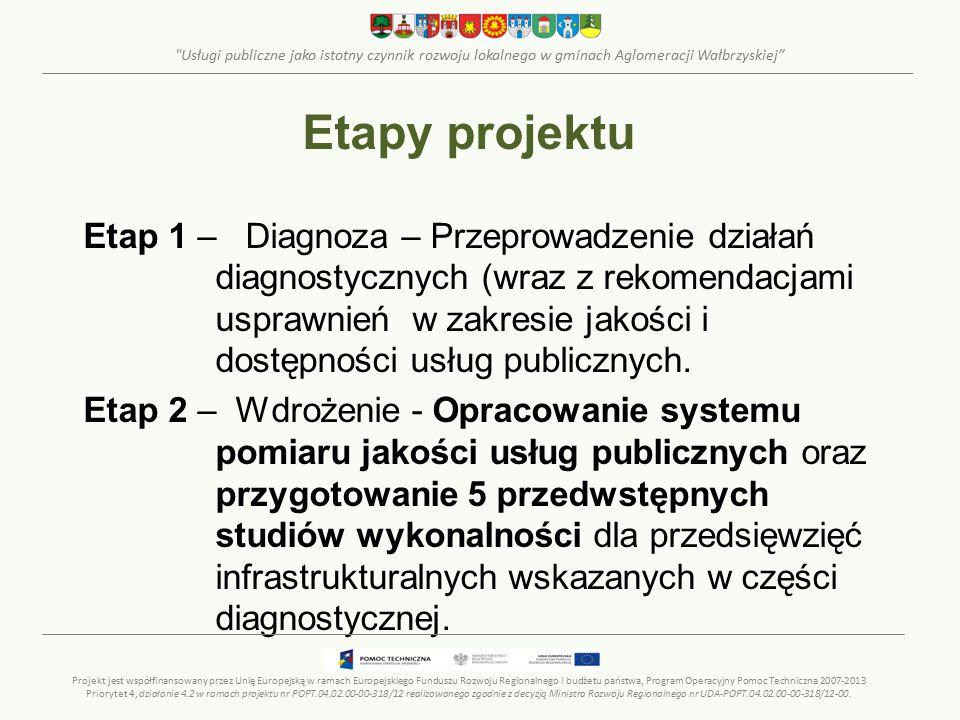 Usługi publiczne jako istotny czynnik rozwoju lokalnego w gminach Aglomeracji Wałbrzyskiej Etapy projektu Etap 1 – Diagnoza – Przeprowadzenie działań diagnostycznych (wraz z rekomendacjami usprawnień w zakresie jakości i dostępności usług publicznych.