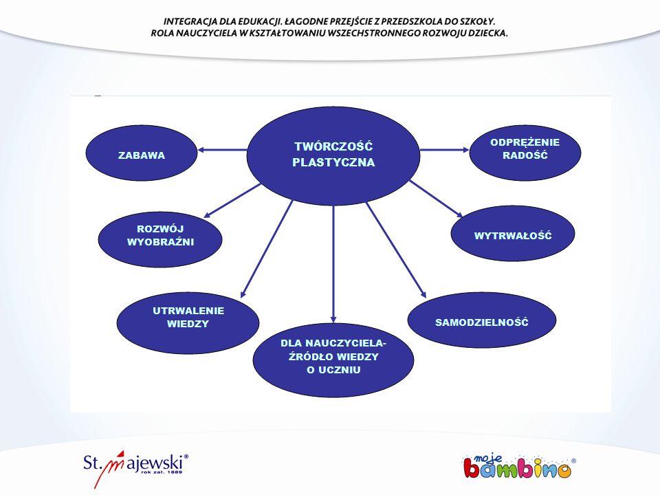 Kredki Bambino, wytwarzane są na bazie wysokiej jakości surowców.